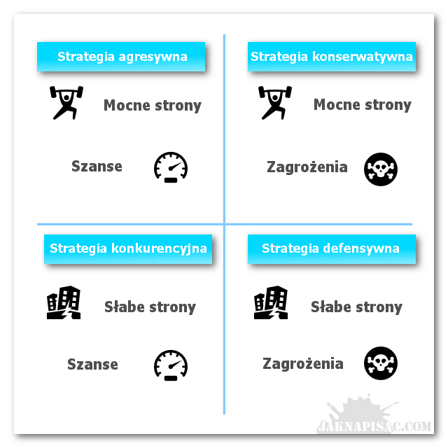 Strategie analizy SWOT