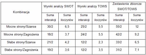 Zestawienie zbiorcze dla analizy SWOT TOWS (przykład)