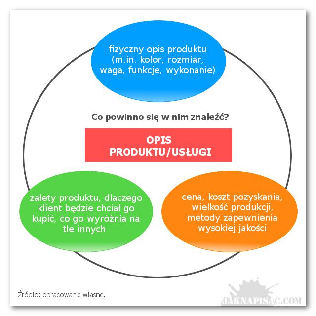Jak napisać biznesplan? Opis produktów, usługi