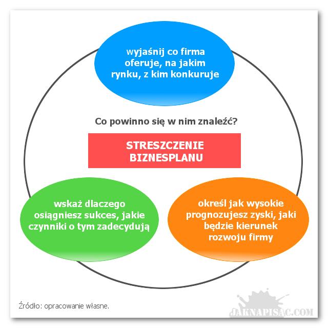Jak napisać biznesplan? Zawartość streszczenia biznesplanu