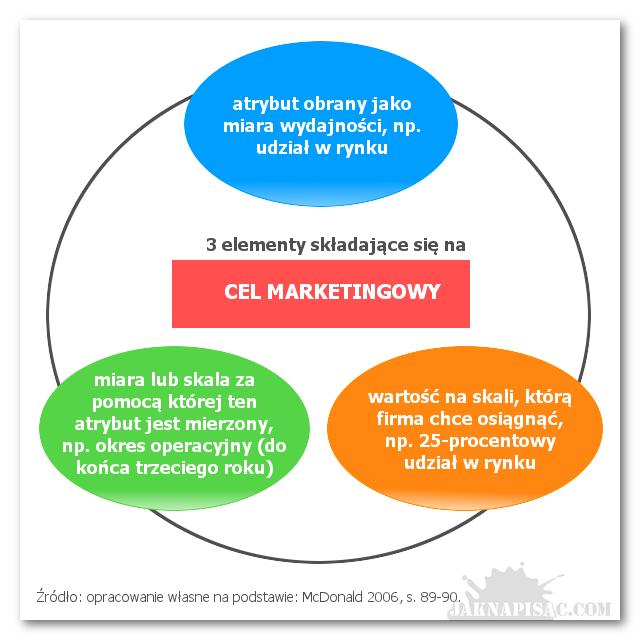 3 elementy składające się na cel marketingowy