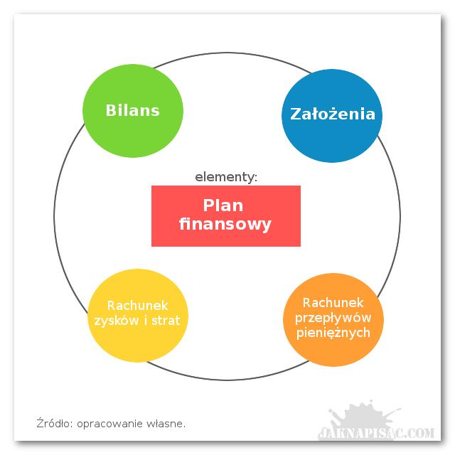 Części składowe planu finansowego