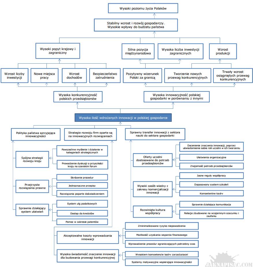 Matryca logiczna - Analiza celów - Przykład
