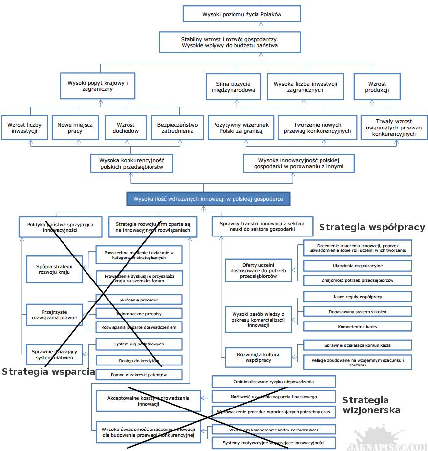 Matryca logiczna - Analiza strategii - Przykład