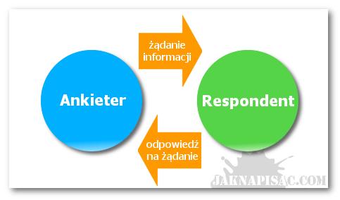 Schemat wzajemnego komunikowania się ankietera i respondenta